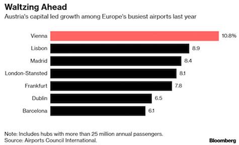 Statistik över Lisbon Flygplats